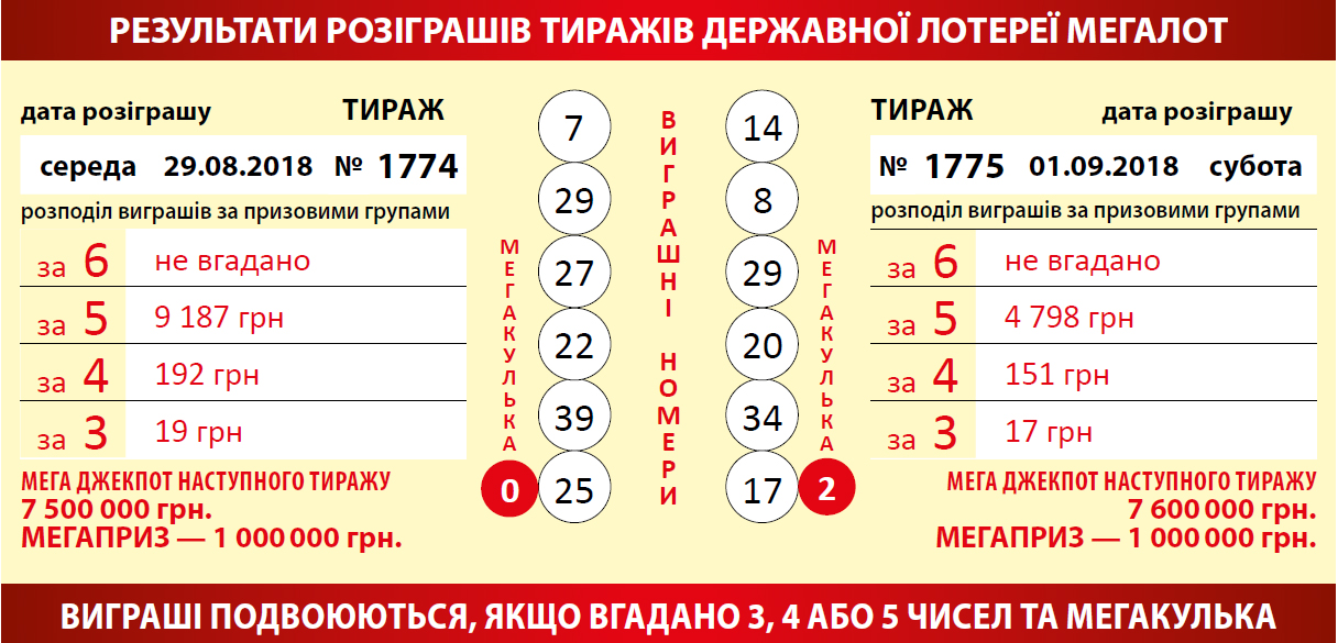 Megaloto - loteria oficial europeia