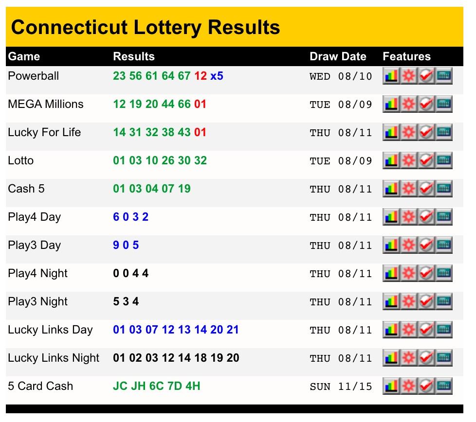 Virginia (va) lottery results | lottery post
