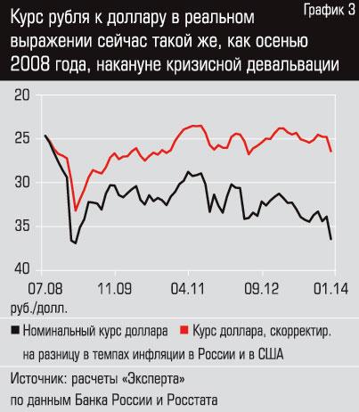 Архив курсов евро к рублю