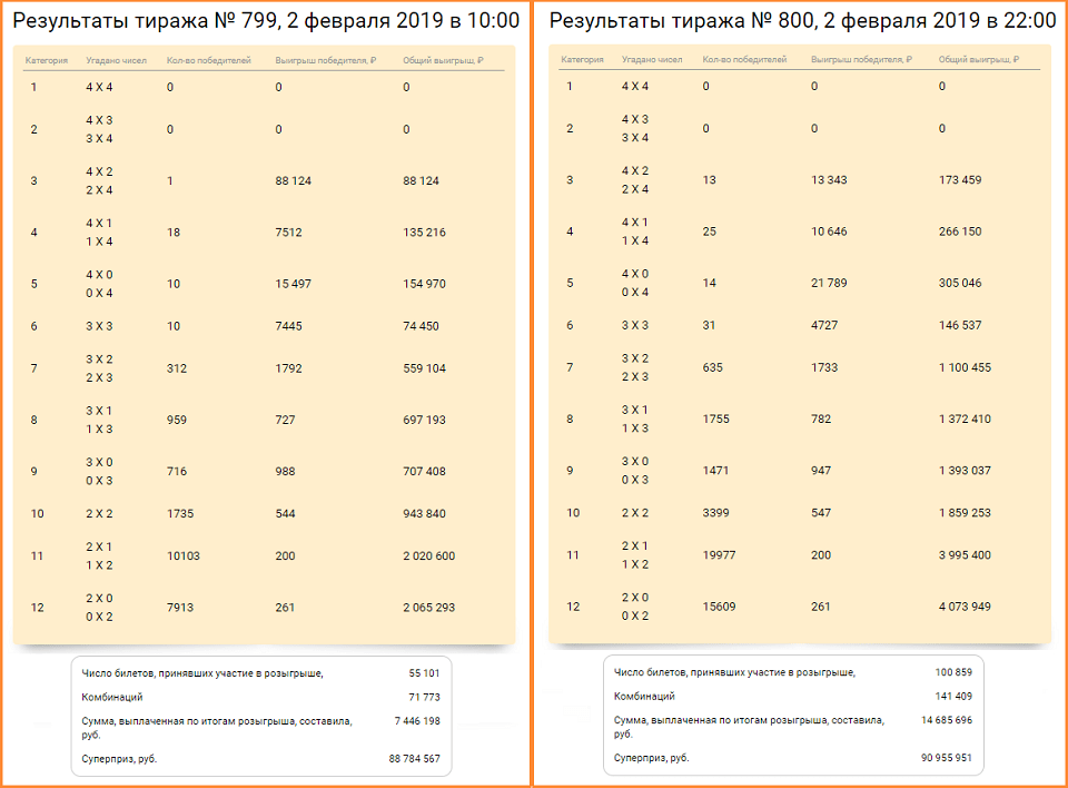 "Лотерея ""тип-топ"" - отзывы на i-otzovik.ru"