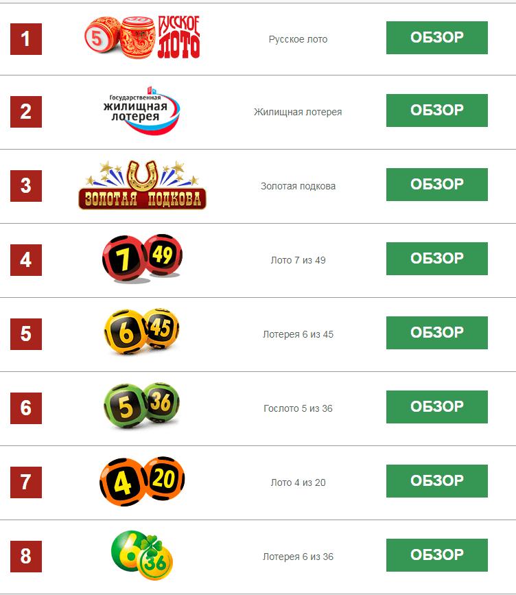 Лучшие зарубежные лотереи для россиян в 2020 - как играть онлайн и без обмана?