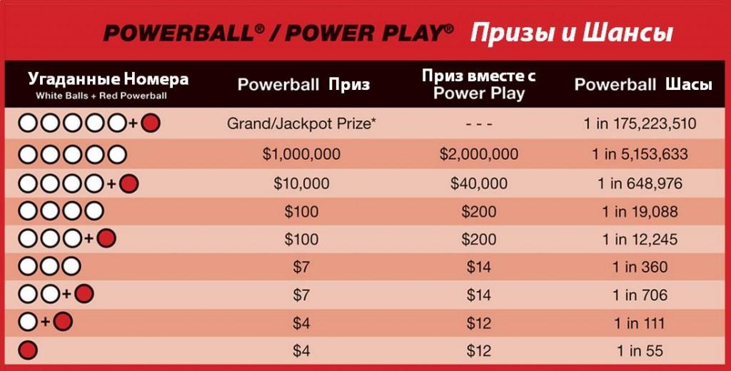 Вероятность выигрыша в лотерею. в какую лотерею лучше сыграть