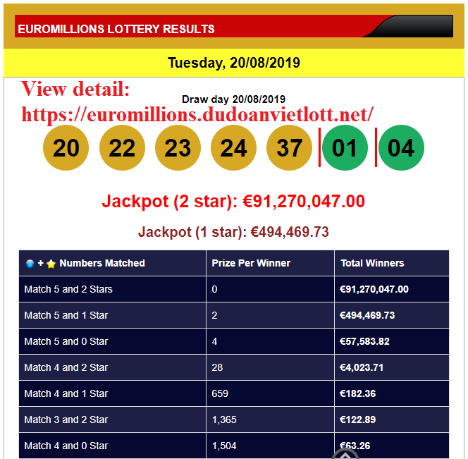 Euromillions results for 24th june 2016