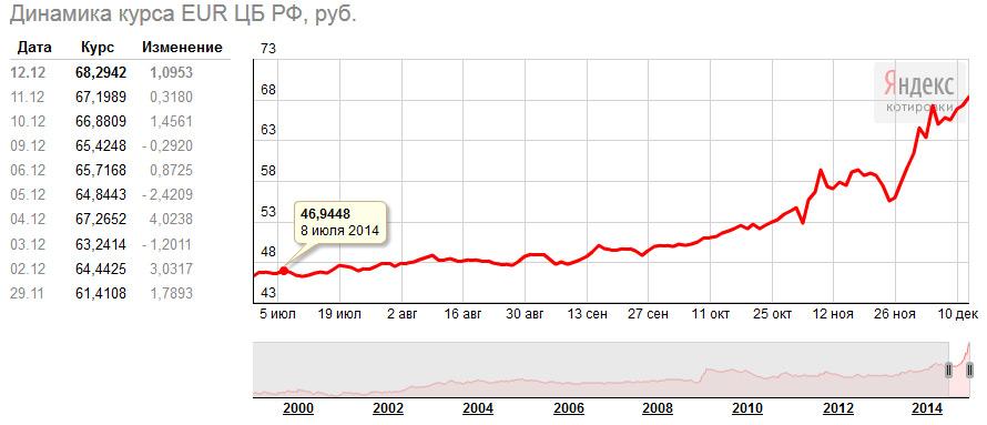 Курсы валют цб рф на сегодня и завтра | прогноз курсов валют центробанка, курса доллара и евро