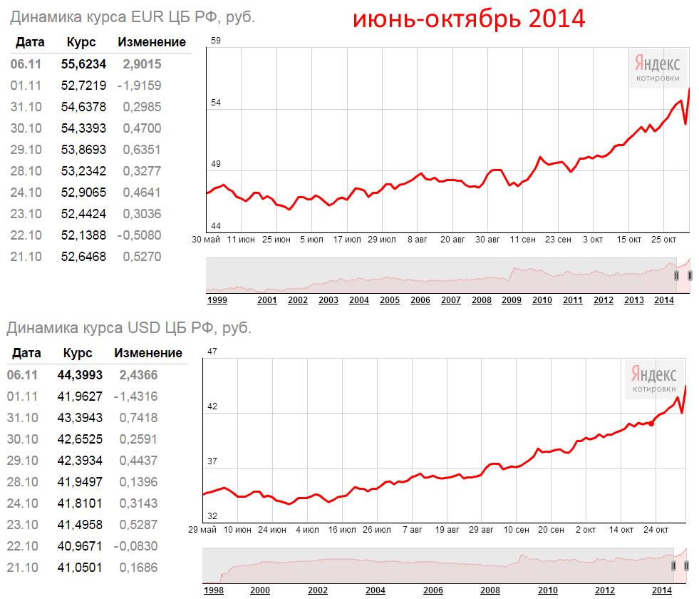 Архив. графики курсов валют. курс евро к рублю - курс денег