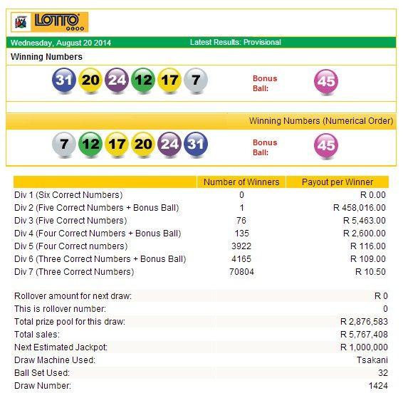 Seu guia para loterias da África do Sul | lottosmile
