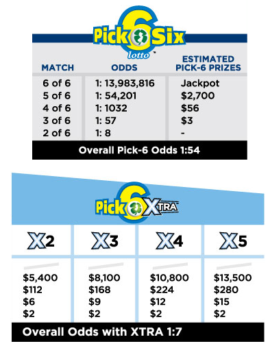 Bet on the results of new jersey pick-6 online