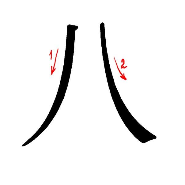 Китайская нумерология – особенности и совпадения