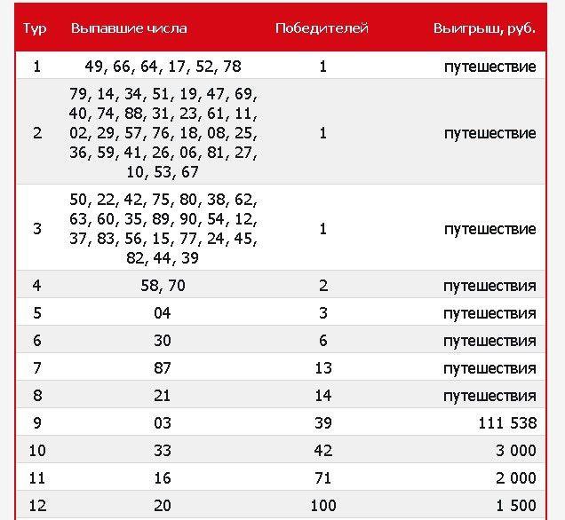 Проверить билет русское лото | результаты 1352 тиража от столото