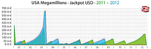 Результаты mega millions | mega millions