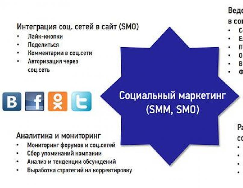 Соцсети для бизнеса: закон, правила и цифровая гигиена