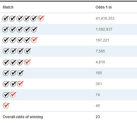 Superlotto plus da loteria californiana (5 из 47 + 1 do 27)