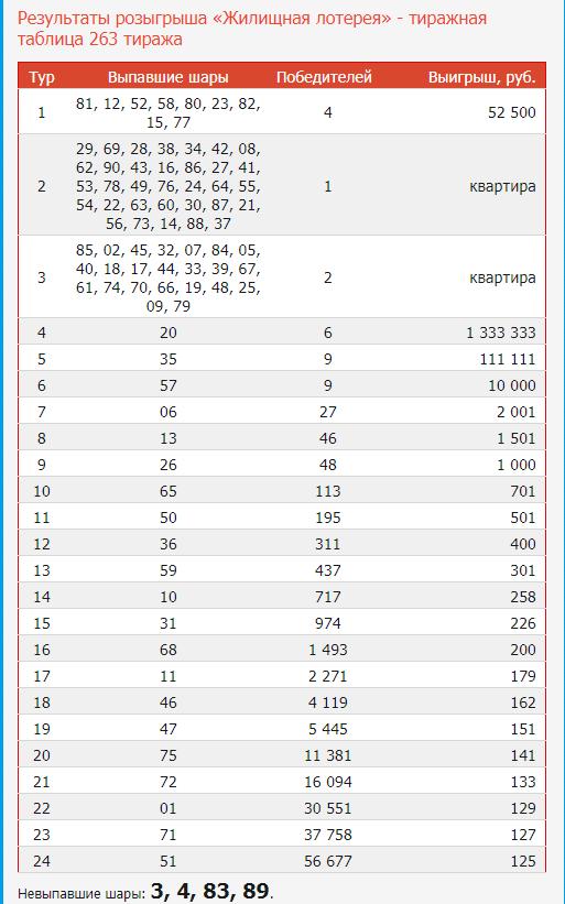 Проверить билет русское лото | результаты 1354 тиража от столото