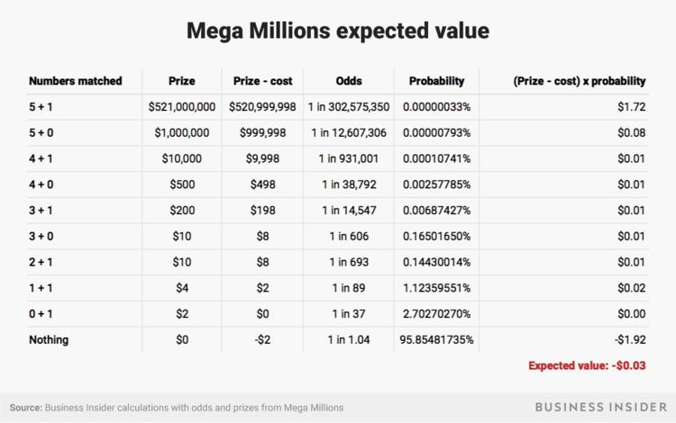 Инструкция: как играть в mega millions из россии + правила, шансы на победу, результаты — лотереимира.рф