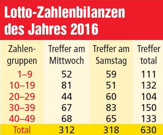 Lottozahlen  - offizielle zahlen, quoten, statistiken
